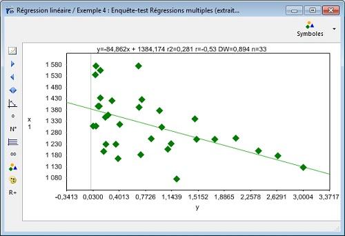 Coefficient R de Bravais-Pearson