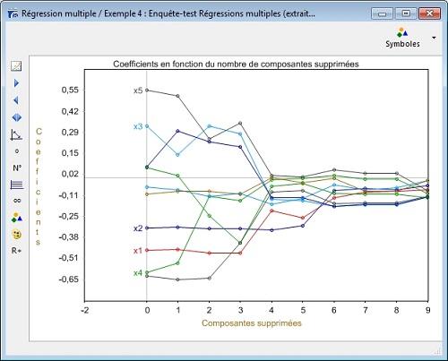 Graphique régression multiple orthogonalisée