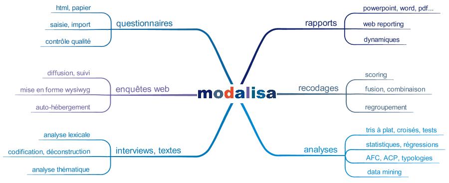 Modalisa, le logiciel d'enquêtes par questionnaires et entretiens